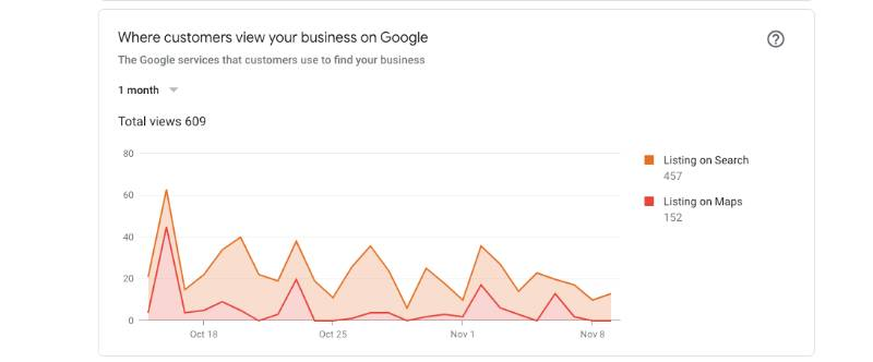 sparrow websites all about google my business 000 | Sparrow Websites